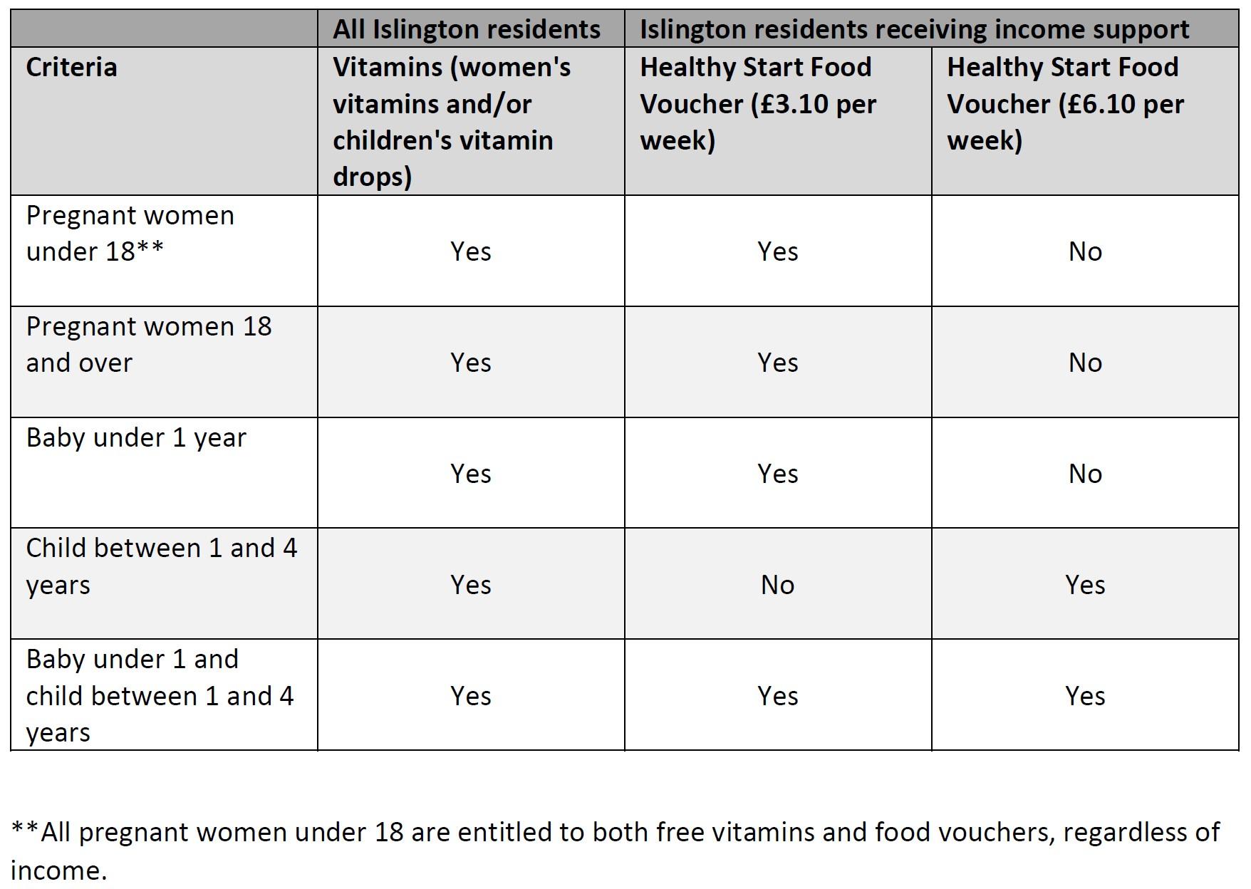 Healthy start eligibility criteria table